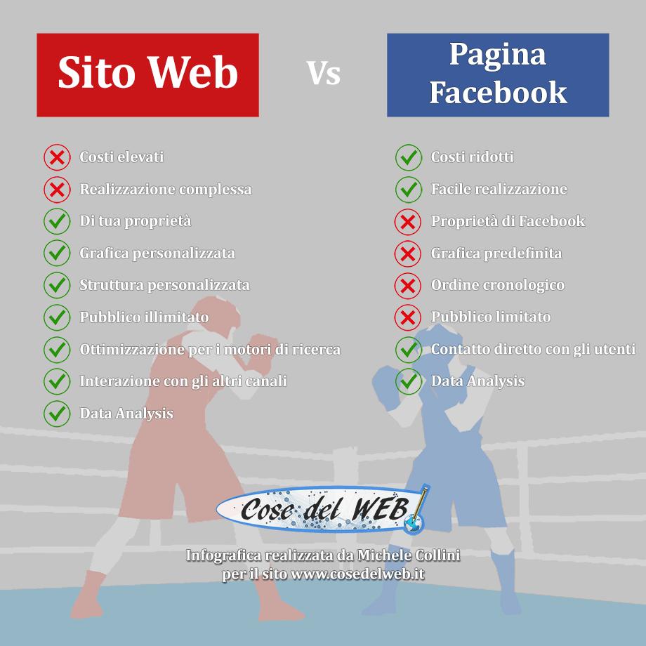 Confronto tra Sito Web e Pagina di Facebook